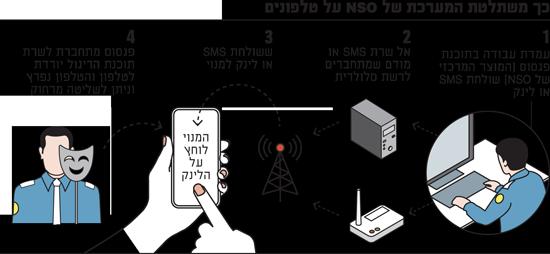 כך משתלטת המערכת של NSO על טלפונים