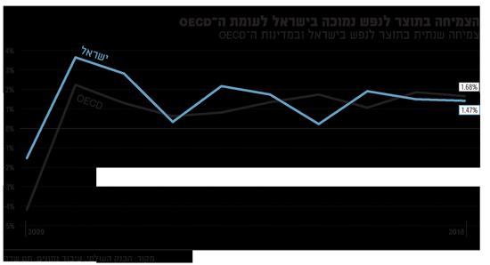 הצמיחה בתוצר נמוכה בישראל לעומת
