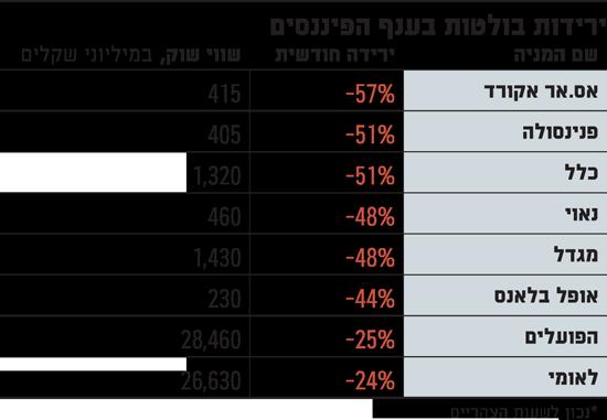 ירידות בולטות בענף הפיננסים