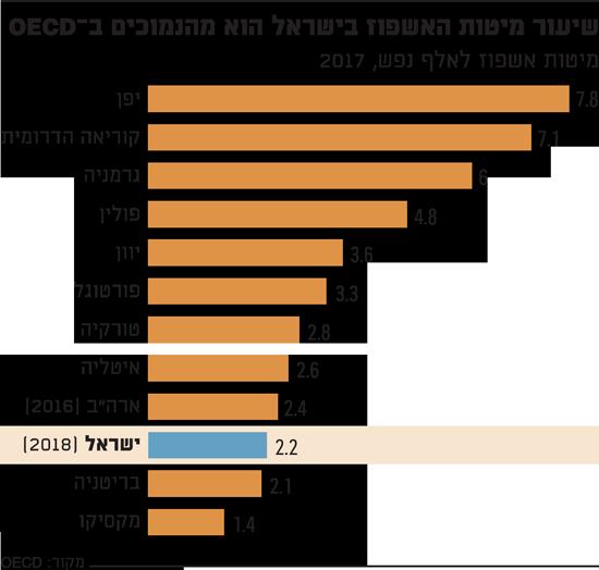 שיעור מיטות האשפוז בישראל הוא מהנמוכים