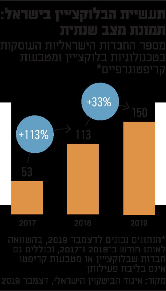תעשיית הבלוקציין בישראל