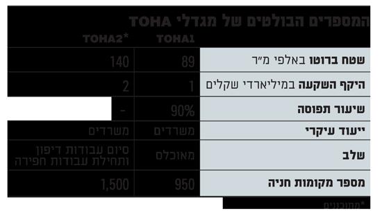 המספרים הבולטים של מגדלי TOHA