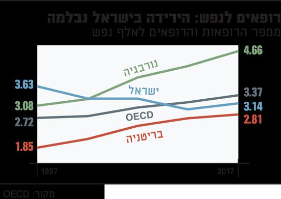 רופאים לנפש הירידה בישראל נבלמה