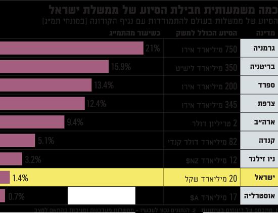 כמה משמעותית חבילת הסיוע של ממשלת ישראל 26.3
