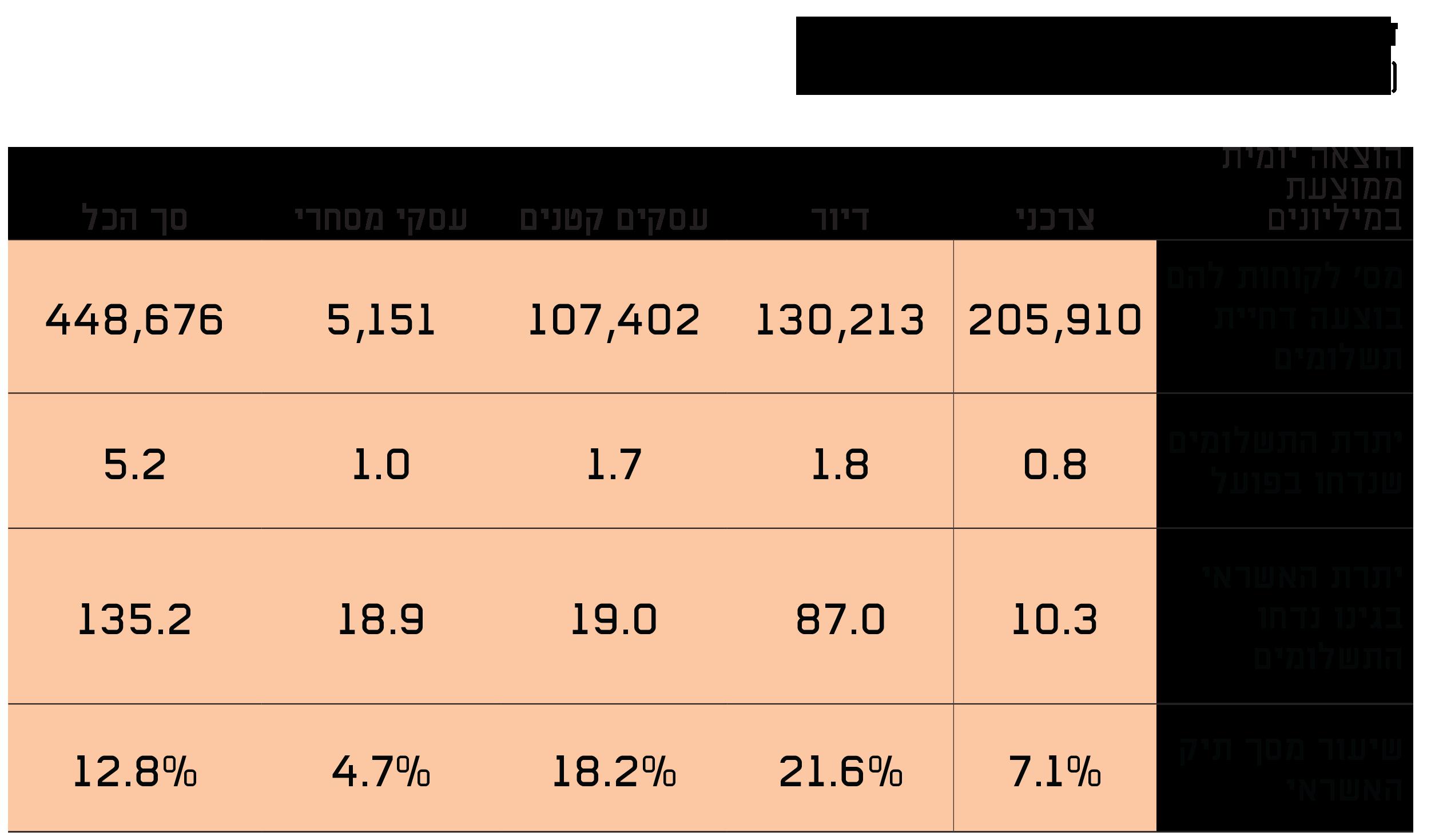 דחיות תשלומי אשראי החל מה-1.3.2020 (מיליארדי שקל)  / אינפוגרפיקה: בנק ישראל
