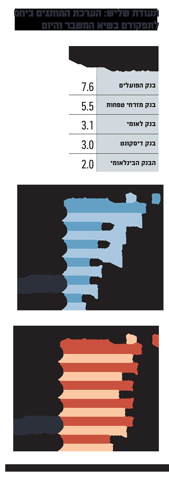 תעודת שליש: הערכת המותגים ביחס  לתפקודם בשיא המשבר והיום