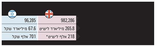 שוק המשכנתאות ישראל מול בריטניה