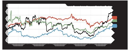 מכפילי רווח בישראל ובבורסות מובילות