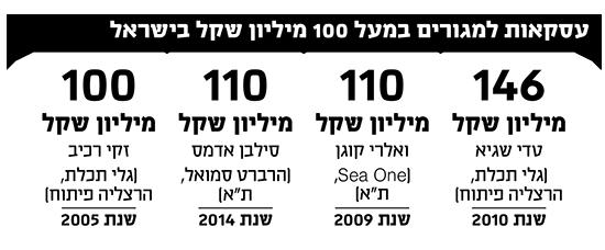 עסקאות למגורים במעל 100 מיליון שקל בישראל