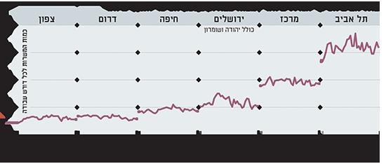 בתל אביב הסיכוי הגדול ביותר למצוא עבודה