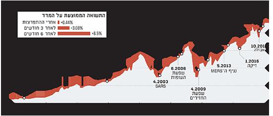 מדד MSCI מתאושש מהר מהתפרצות המגפות