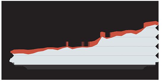 שכר המינימום בישראל עולה בהתמדה