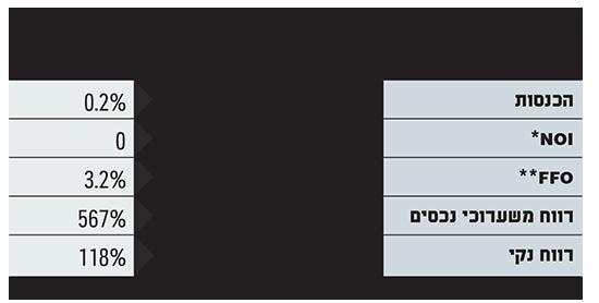 מליסרון תוצאות 2019