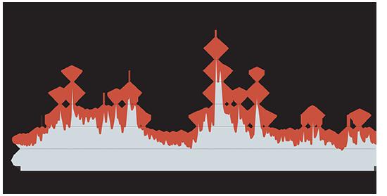 ביצועים חודשיים של מדד VIX מסוף 1994