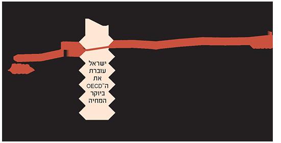 בישראל יקר מאוד לעומת ה-OECD