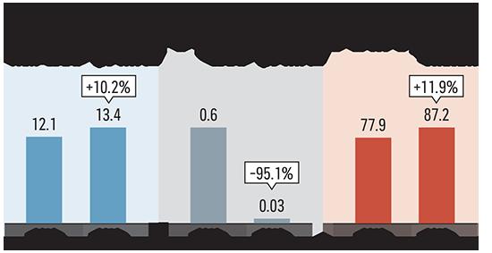 תוצאות סיוה ב-2019