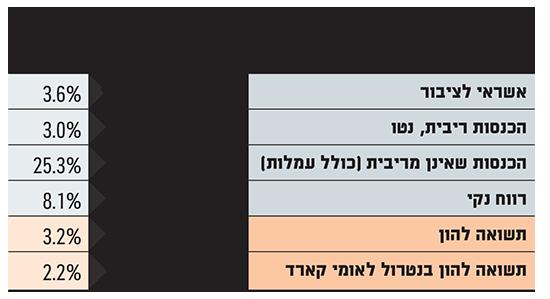 תוצאות בנק לאומי בשנת 2019