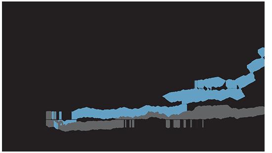 מדד תא טכנולוגיה מאז השקתו באפריל 2011