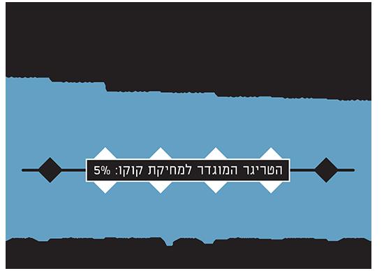 הבנקים בישראל נהנים מעודפי הון גבוהים, המציבים אותם במרחק רב מהטריגר ב-CoCo
