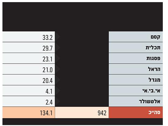 כמה מוצרי מדד מנוהלים בישראל וכמה כסף מנהל כל גוף בתעשייה