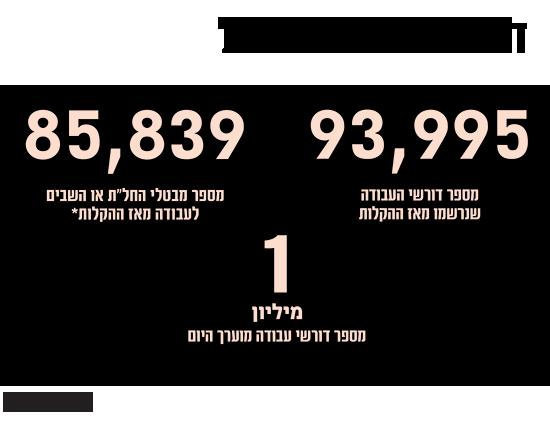 דורשי עבודה בישראל