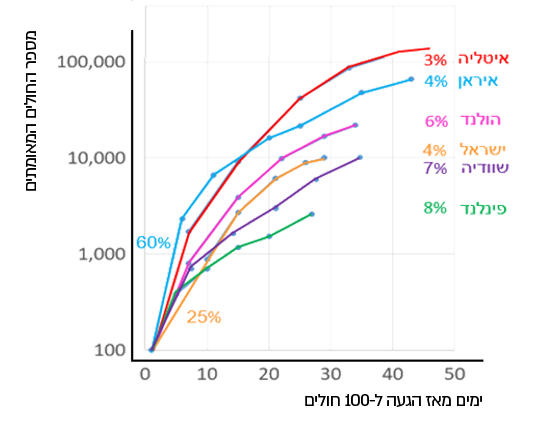 מספר החולים הכולל כפונקציה של הזמן. האחוזים מימין הם עליה יומית בסיום העקומה