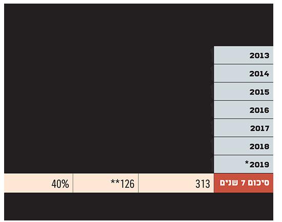 צמיחת מגזר הבלוקצ'יין הישראלי נבלמה ב-2019