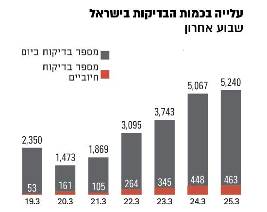 עלייה בכמות הבדיקות בישראל / אינפוגרפיק: משרד הבריאות