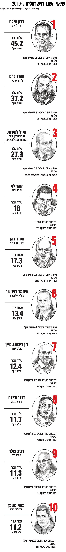 שיאני השכר הישראלים בבורסה 2019