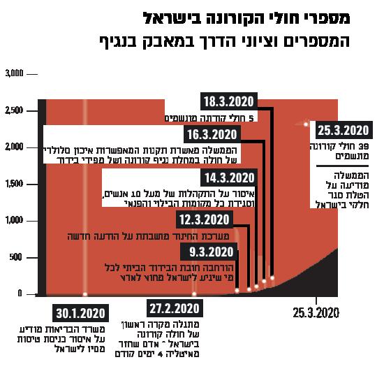 מספרי חולי הקורונה בישראל   / נתונים: משרד הבריאות