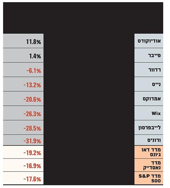 חברות הטכנולוגיה הישראליות שעשויות להיות חסינות יותר במשבר