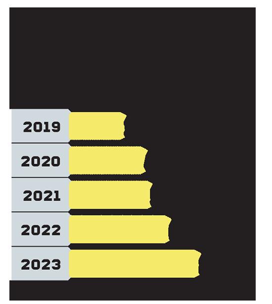הגידול הצפוי בענף תחנות הכוח הפרטיות הגדולות בישראל