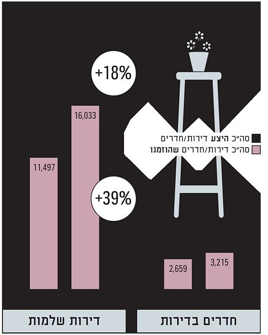שנה של צמיחה - דירות להשכרה לטווח קצר בישראל