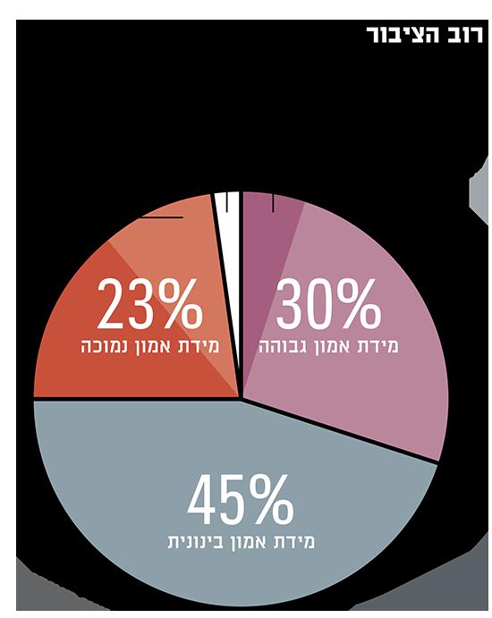רוב הציבור דווקא מאמין לתקשורת