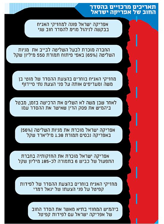 תאריכים מרכזיים בהסדר החוב של אפריקה ישראל