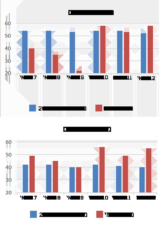 הפדיונות במרכזי הקניות ובקניונים בשלושת הימים האחרונים לעומת שנה שעברה