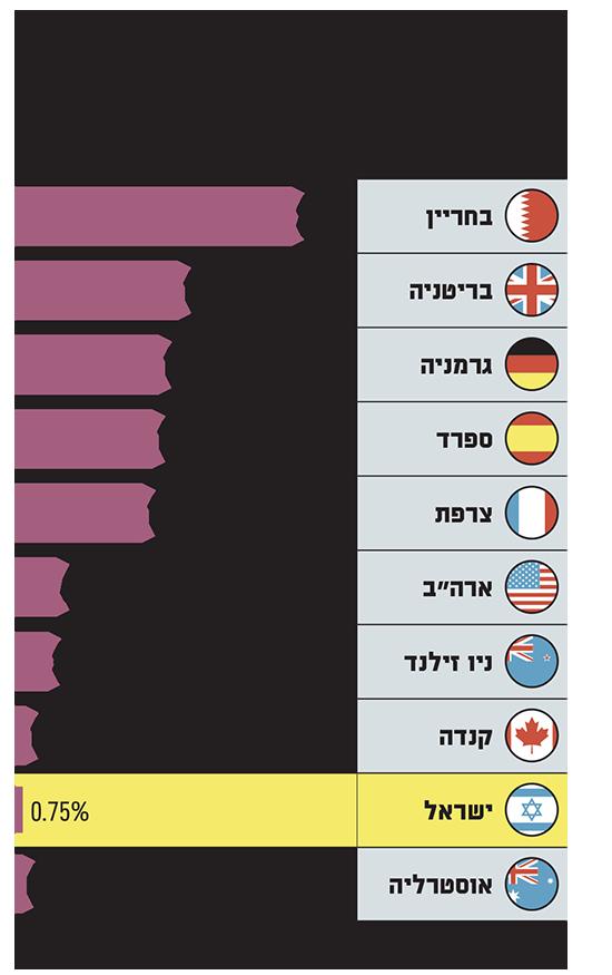 כמה משמעותית חבילת הסיעו של ממשלת ישראל