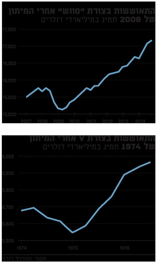 התאוששות הכלכלה במשברים הקודמים בגרפים