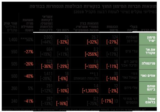 תוצאות חברות המימון - החוץ בנקאיות הבולטות הנסחרות בבורסה