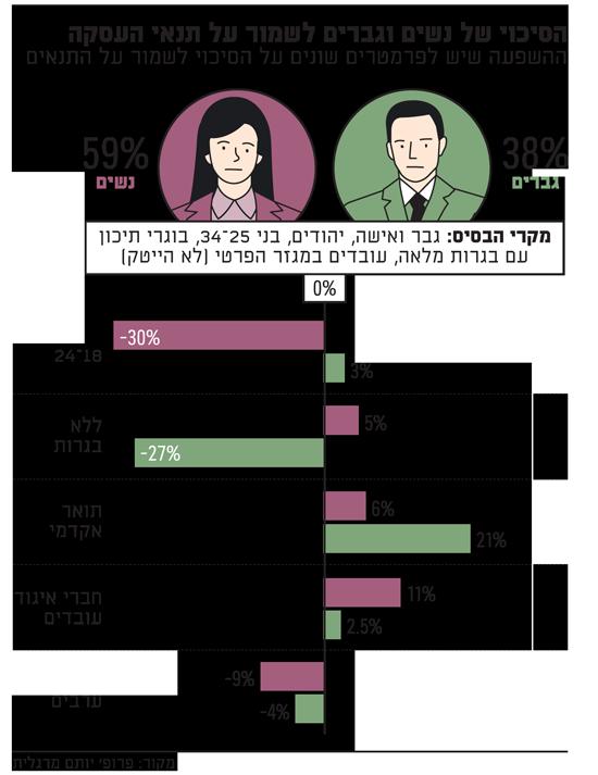 הסיכוי של נשים וגברים לשמור על תנאי העסקה 2