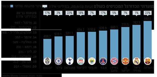 מועדוני הכדורגל המכניסים בעולם  עונת 201819