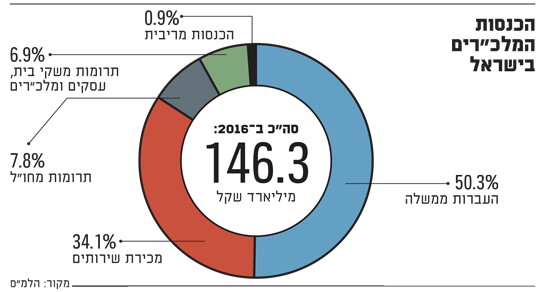 הכנסות המלכרים בישראל