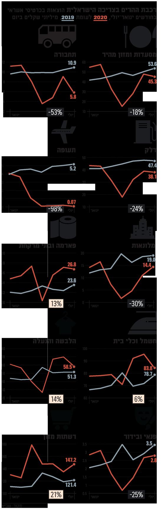 רכבת-ההרים-של-הוצאות-הישראלים