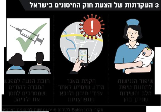 העקרונות של הצעת חוק החיסונים בישראל