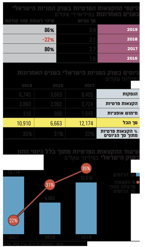 היקפי ההקצאות הפרטיות בשוק המניות הישראלי בשנים האחרונות