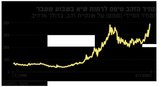 מחיר הזהב טיפס לרמות שיא בשבוע שעבר