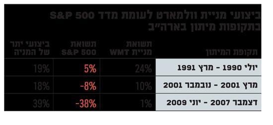 ביצועי מניית וולמארט לעומת מדד