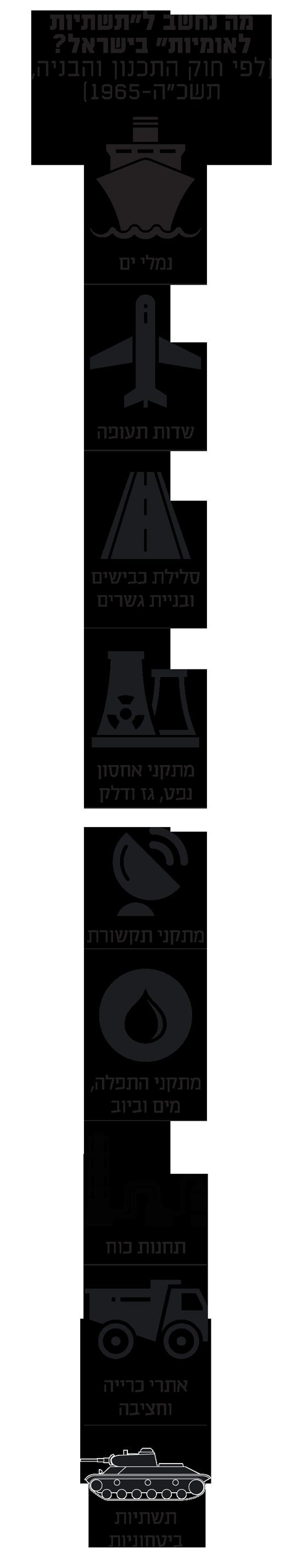 """מה נחשב ל""""תשתיות לאומיות"""" בישראל?"""