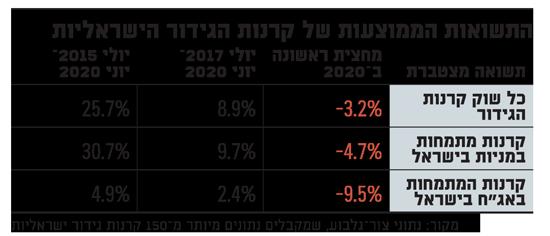 התשואות הממוצעות של קרנות הגידור הישראליות