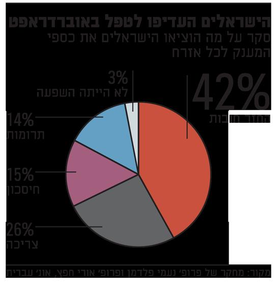 הישראלים העדיפו לטפל באוברדראפט